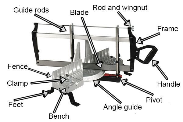 Parts of a hand mitre saw: Guide rods, blade, rod and wing nu, frame, handle, pivot, angle guide, bench, feet, clamp, and fence