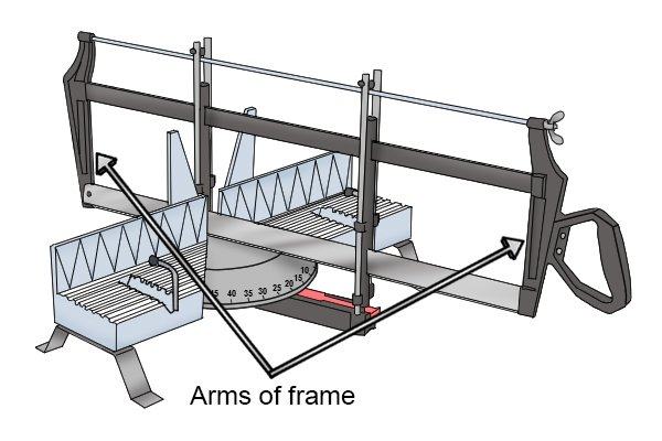 Arms of the frame of a hand mitre saw