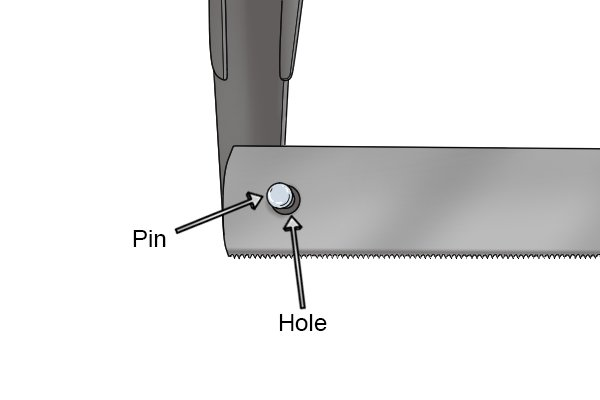 On either end of a hand mitre blade is a small hole. These hook over two corresponding pins at the base of the frame's arms.
