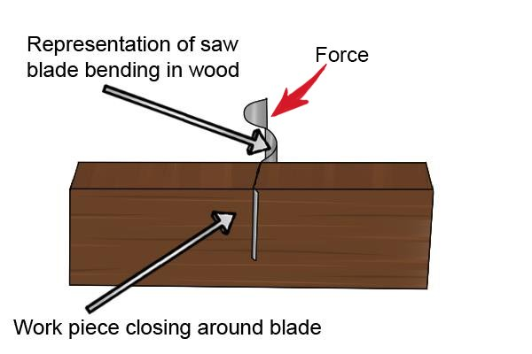 Representation of a saw blade bending in wood, work piece closing around the blade.