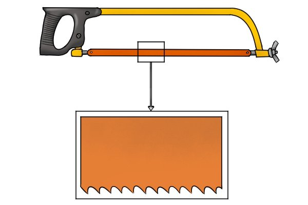 When installing a blade, ensure the teeth are on the outside of the frame, and are facing away from the handle. This is to ensure the hack saw cuts on the push stroke