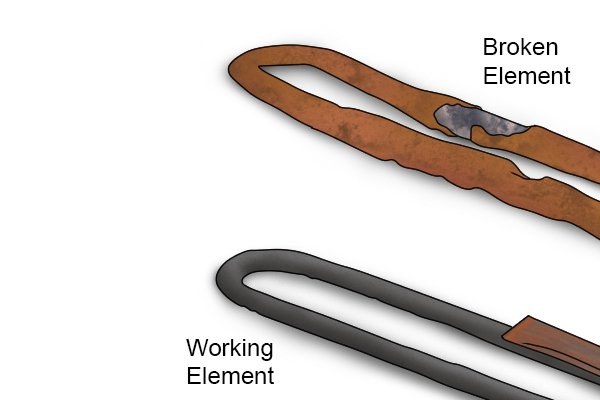 Image to show an example of a broken immersion heater element compared to one that is working