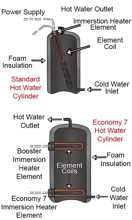 What are the parts of a hot water cylinder?