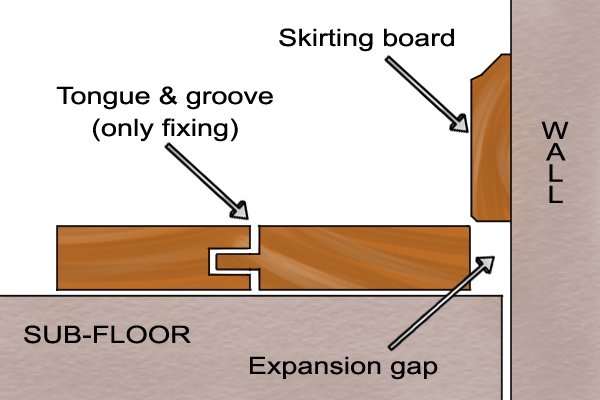 What is a laminate floor cutter used for for Wood floor expansion gap