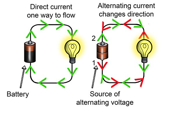 ac and dc currents, alternating and direct current