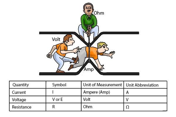 volts ohms amps, voltage resistance current