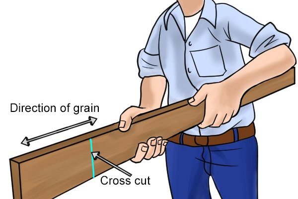 Cross cuts sit at a 90 degree angle to the grain of the wood of the length of the material
