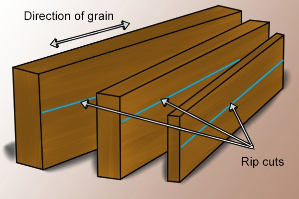 Rip cuts run in the same direction as the grain of the wood or across the width of a material