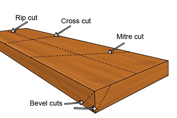 In wood work you will find different cut names, these include bevel cut, mitre cut or miter cut, cross cut, rip cut and combination cut.