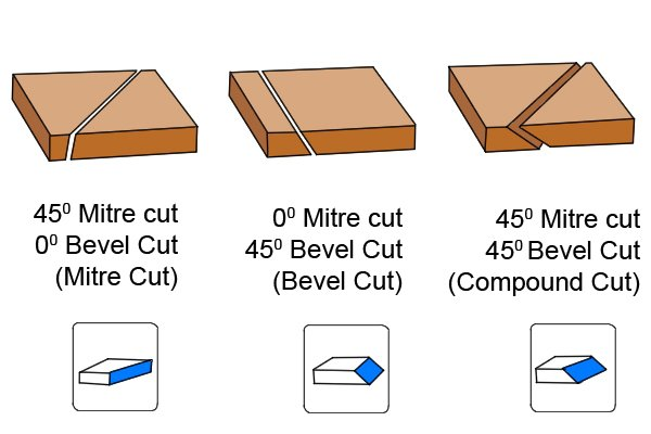 how to make a bevel cut greater than 45 degrees