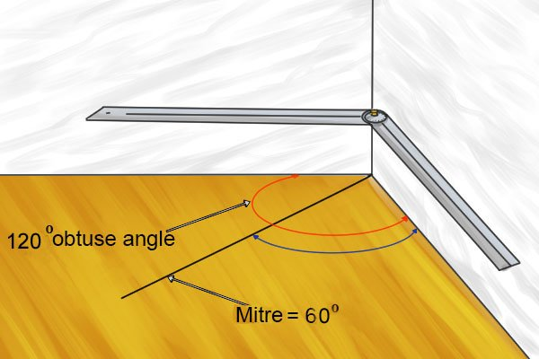 Mitre shears need to cut pieces at half the angle of the final angle of the corner