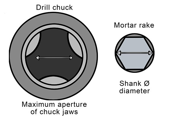 Another way to test whether the drill chuck can accomodate the shank of the mortar rake is to measure the width between the chuck jaws when they are opened to their maximum capacity with a tape measure. Then measure the width of the end of the shank. If the shank width is smaller then the chuck capacity than your mortar rake will work in your drill.