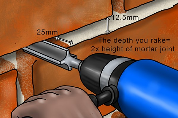 Instead a mortar rake will need to go only twice the height of the mortar between the brickwork—usually a depth of 25mm.