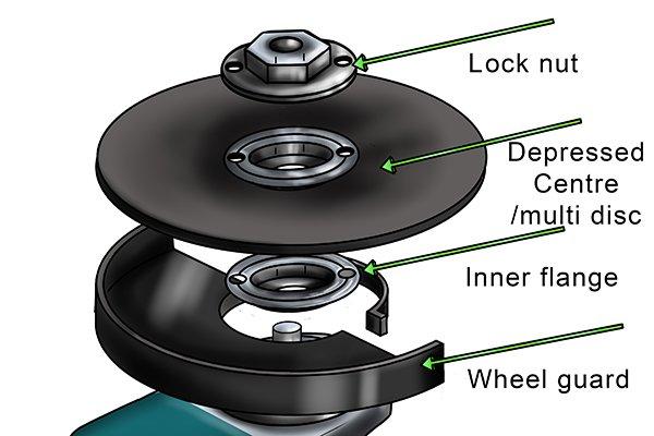 angle grinder labelled