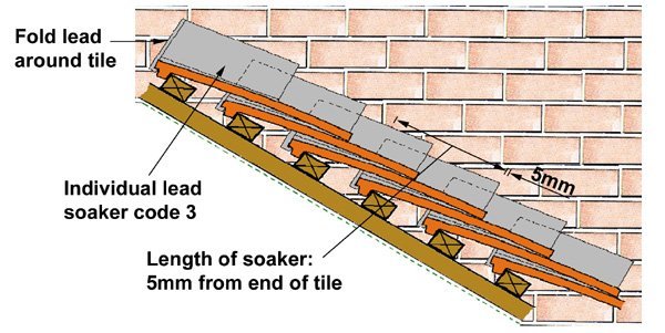 section through plain roof tile roof just before fixing flashing  sc 1 st  Wonkee Donkee Tools & Lead soakers slate and plain roof tiles memphite.com
