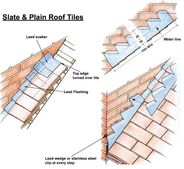 Lead Flashing Slate And Plain Roof Tiles