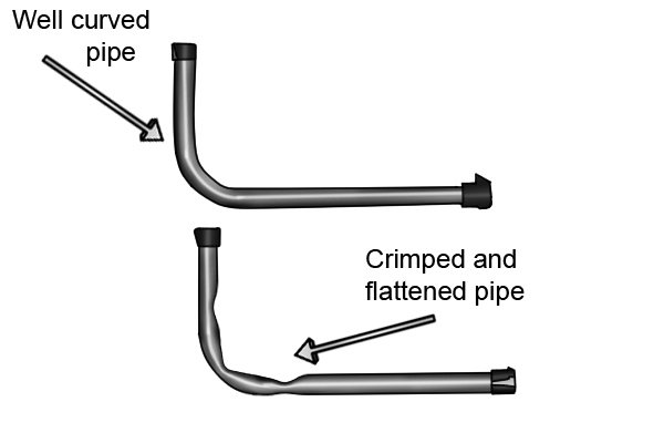 Well curved pipe and flattened pipe