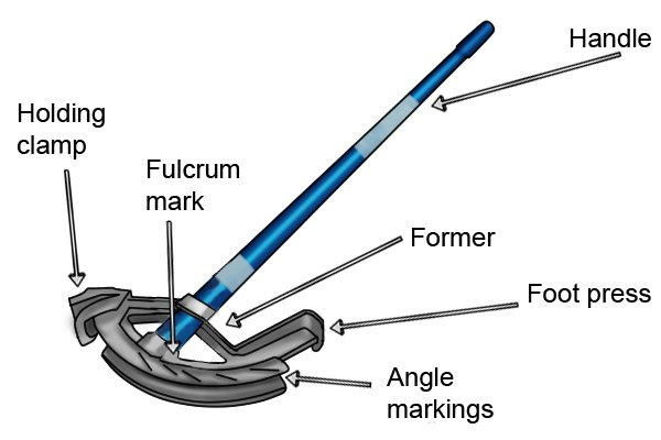 What Are The Parts Of A Conduit Pipe Bender