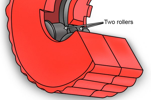 Parts of a single handed pipe cutter; rollers