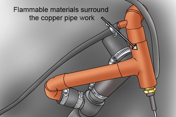 Flammable materials surround the copper pipe work. In this situation a plumbing iron is ideal.*** google image