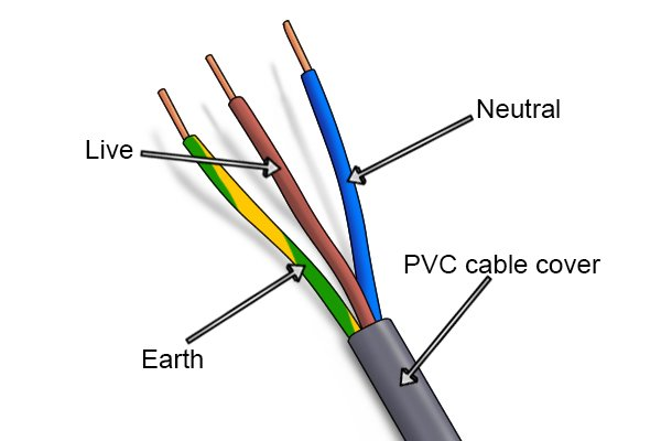 Three Core Flat Cables : What are plumbing irons made of