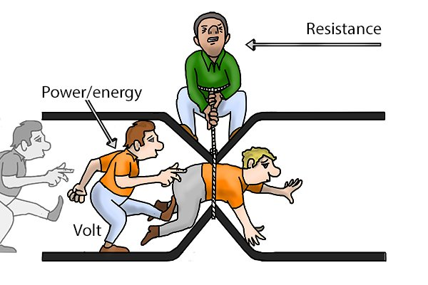 resistance and current coursework Gcse science revision - current and voltage electric current: crash course physics #28 - duration: current, and resistance - duration.