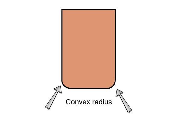 Convex radius