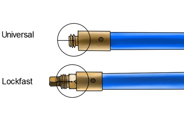Example of a universal and lockfast joint