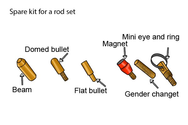 Spares kit for a rod set showing five items