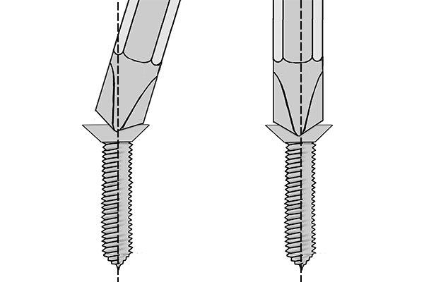 Self-centring screw drive with a screwdriver bit