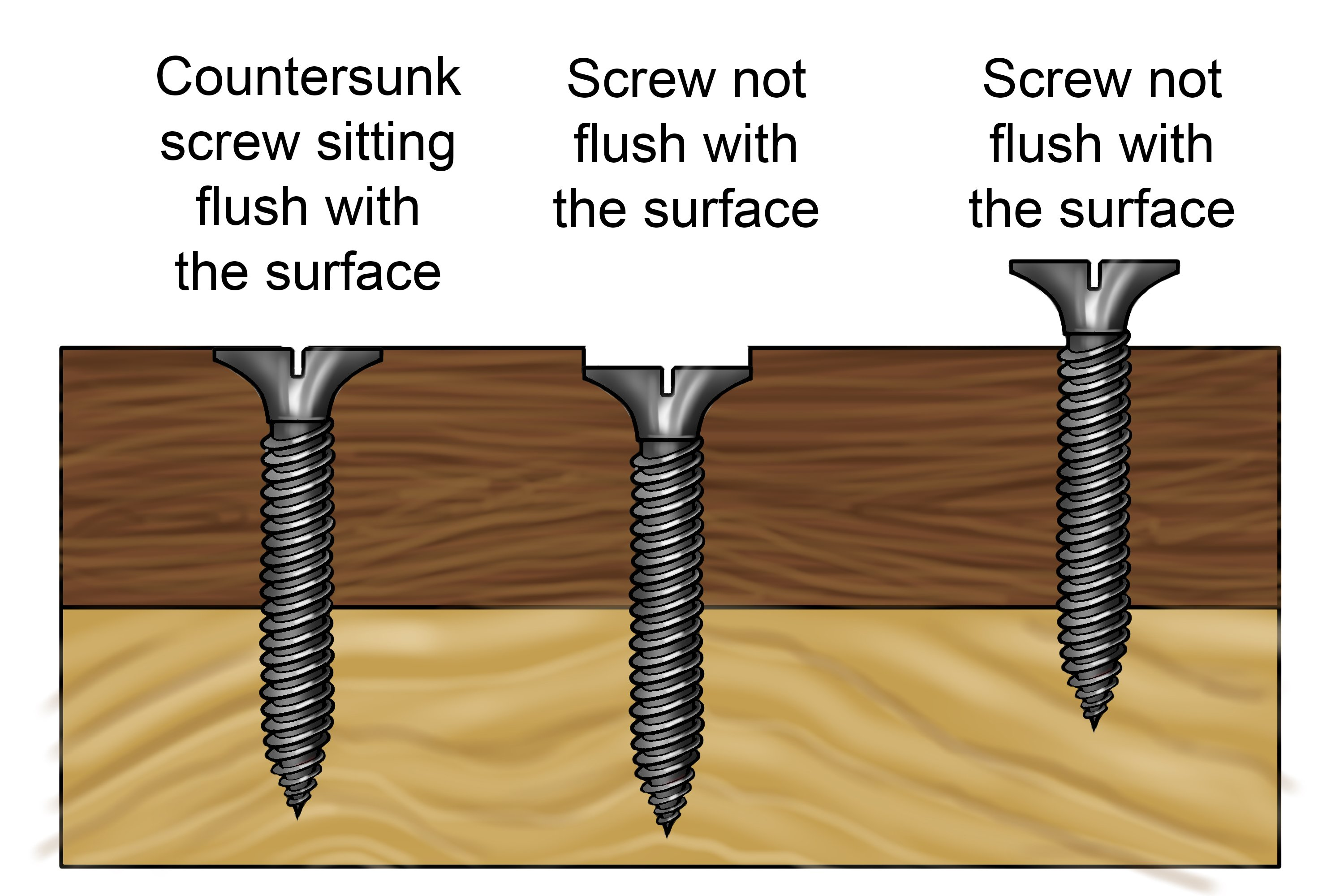 A countersunk screw flush with the surface of the material and two screws not flush with the surface