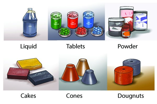 Different types of tracing dyes