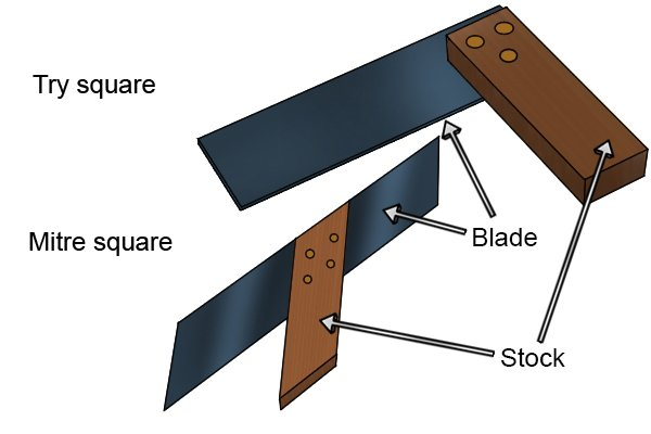 What are the parts of a try and mitre square?