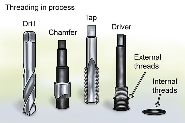 What are the types of installation processes for threaded