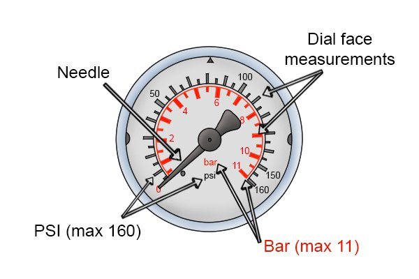 Water pressure gauge with labelled parts, dial indicator, PSI, BAR