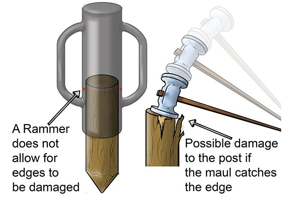 the post rammer will also reduce the damage to the edges