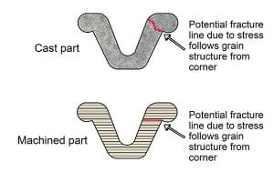 Fractures are more likely to occur in cast and machined parts