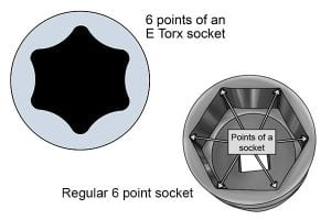 Comparison of E-Torx socket and 6-point socket