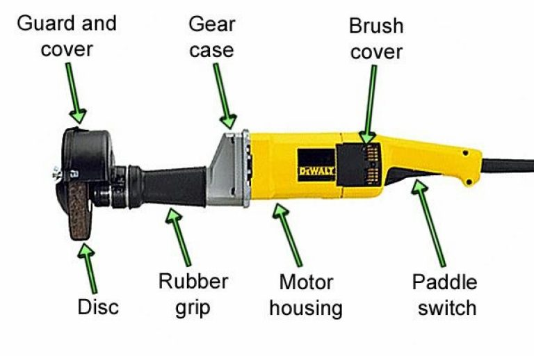 Detailed diagram of the different parts in a straight grinder.