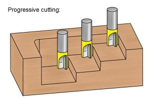 Progressive cutting diagram.
